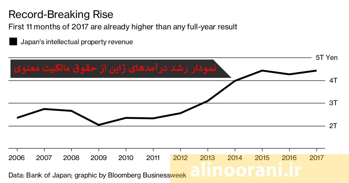نمودار رشد درآمدهای ژاپن از حقوق مالکیت معنوی. منبع بلومبرگ