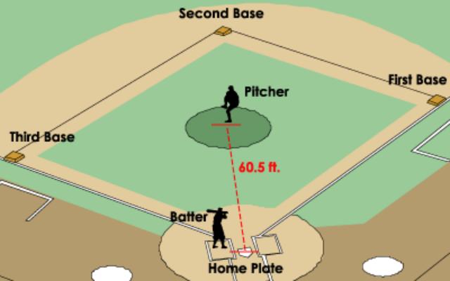 فاصله پرتابگر و چوب زن در بیسبال 60 و نیم فوت معادل 18.44 متر است.