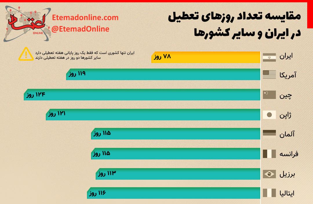 مقایسه تعطیلات ایران با شورهای دیگر.