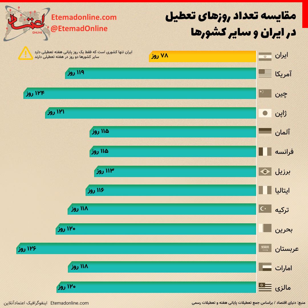 مقایسه روزها تعطیل ایران با دیگر کشورها